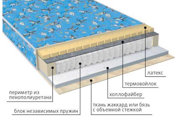 Детский ортопедический матрас Фунтик холло-латекс