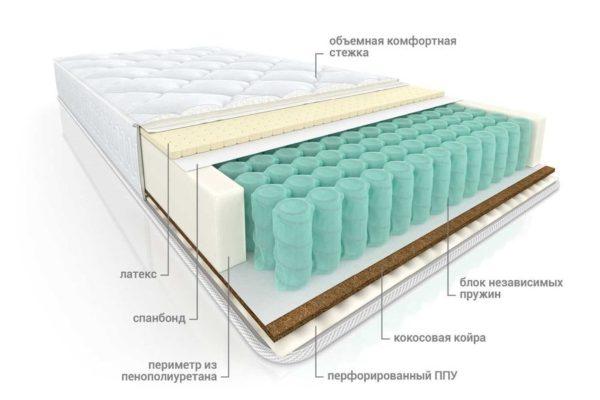 Ортопедический матрас Комфорт Венто TFK