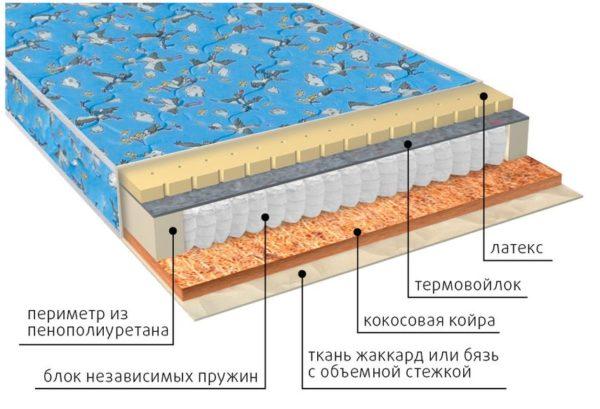 Детский ортопедический матрас Фунтик био-латекс